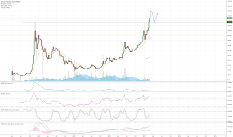 BTCUSD: Are you long yet?