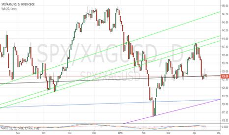 SPX/XAGUSD: S&P 500 to Silver Ratio 4/15/2016