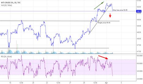 USOIL: Short Oil short term for target of 49.40