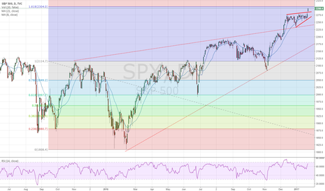 SPX: 2305 maybe the end of the road