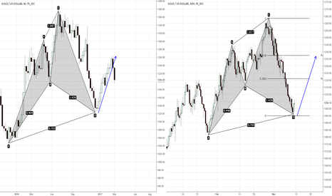 XAUUSD: Gold Bullish Cypher. Example and Live trade