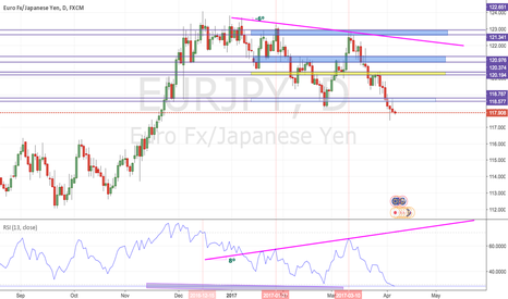 EURJPY: ERU/JPY Hidden Bearish Divergence Observed