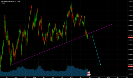 USDCHF: If a flag will be formed here