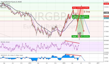 EURGBP: EUR/GBP Short H&S