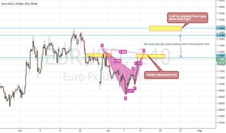 EURUSD: EURUSD Possible retracement/reversal spots
