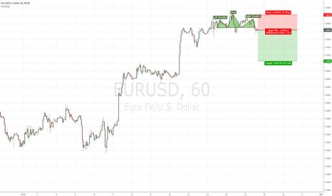 EURUSD: EURUSD short trade with good risk / rew ratio