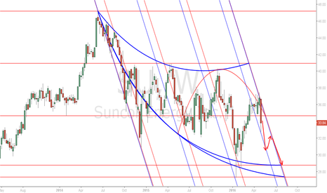 SU: Suncor Weekly Projection