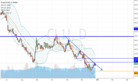 CL1!: Crude Oil: Blueprints 8.