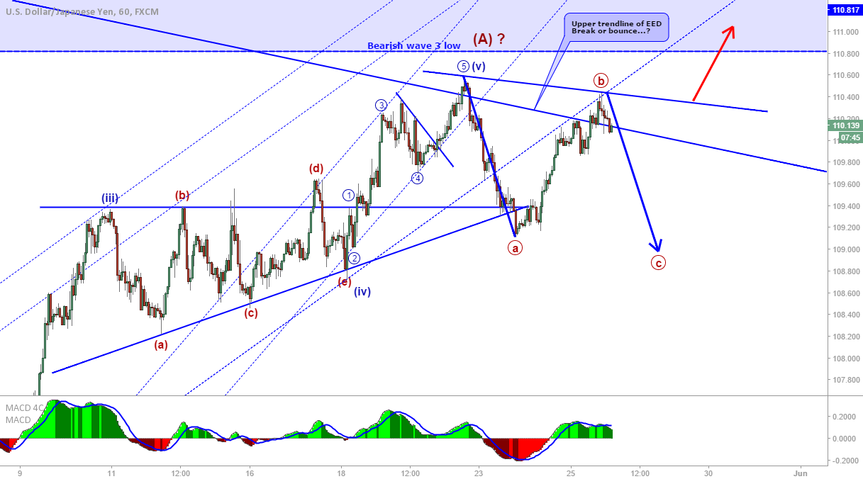USD/JPY: C wave down?