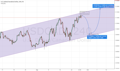 USDCAD: SHORT TRADE USD/CAD