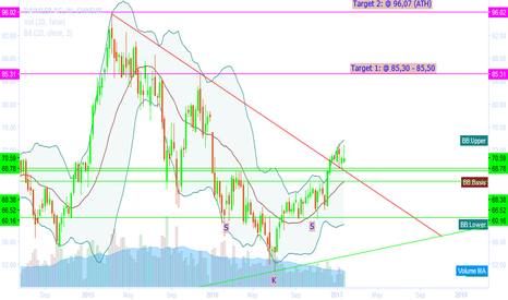 DAI: Daimler with breakout and inverse SKS to go for 85 €