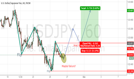 USDJPY: USDJPN 1 Hour, Flipper and Pong