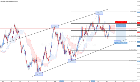 NZDCAD: NZDCAD SHORT TO TL