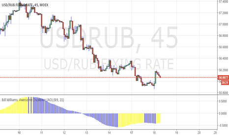 USDRUB: LONG USDRUB second enter  56,06 -  5 parts