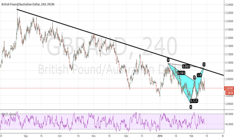 GBPAUD: Bearish Bat GBPAUD 4H Doubtful idea but open for discussion