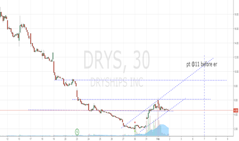 DRYS: buy while price is a gift
