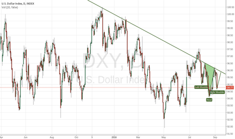 DXY: Trading the head and shoulders patterns