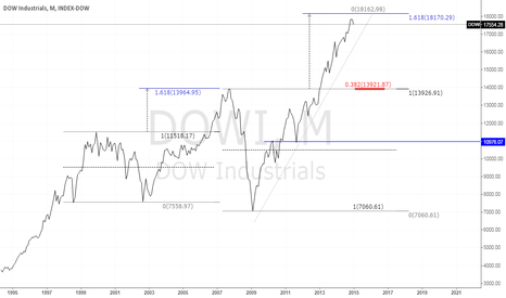 DOWI: WILL BE NEW TOP - NEW HIGH