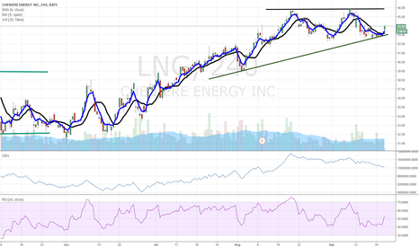 LNG: $LNG bullish triangle