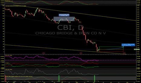CBI: Chicago Bridge & Iron (CBI) Could Be In For YUUGE Gains