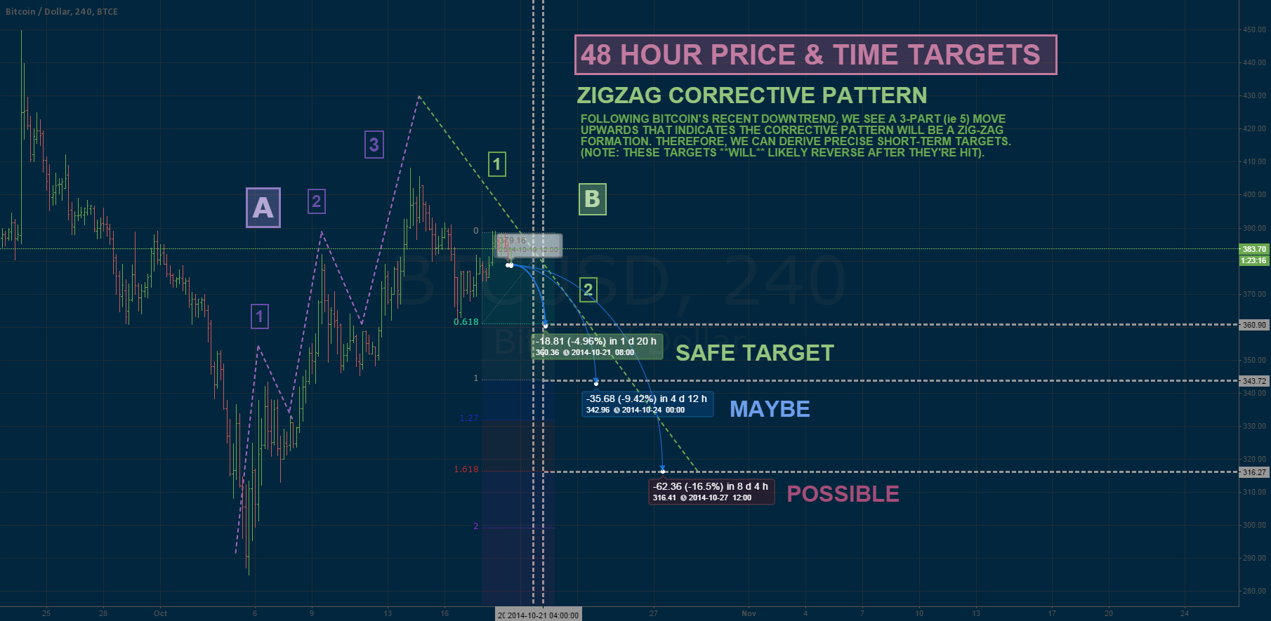 BTC 48HR Price & Time Targets