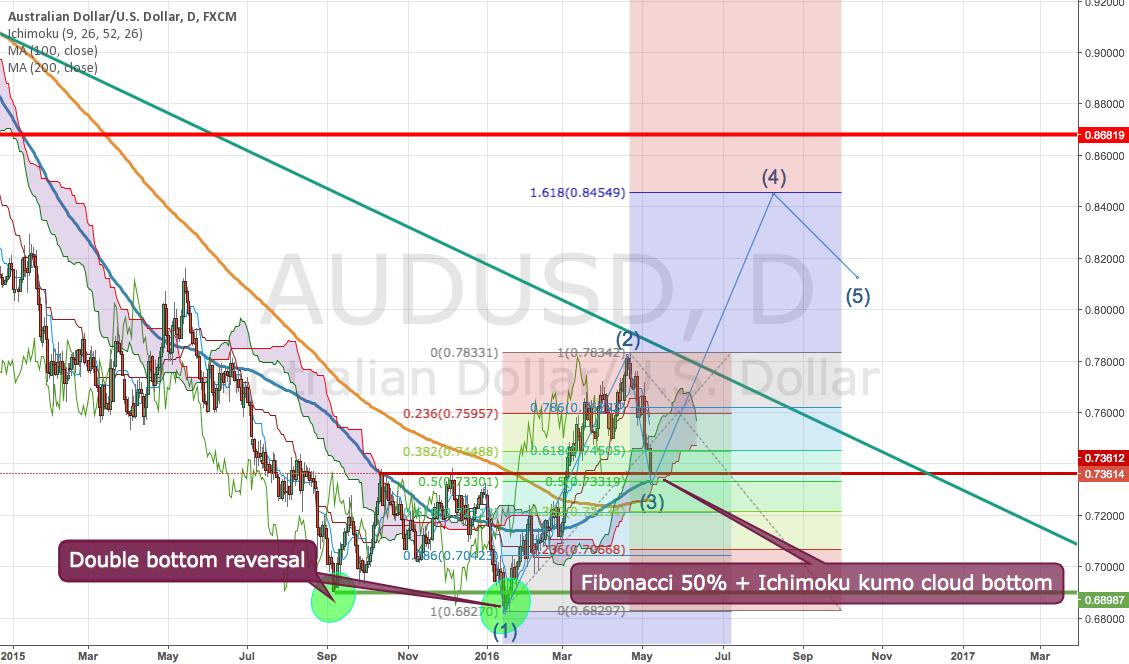 AUDUSD Potential Elliott Wave third wave trade