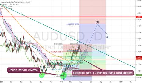 AUDUSD: AUDUSD Potential Elliott Wave third wave trade