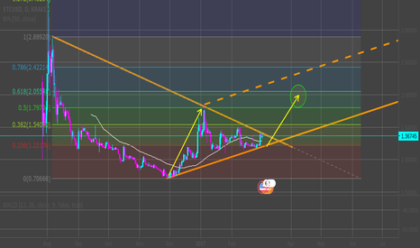 ETCUSD: ETC going to 2 unit along with the bitcoin ?