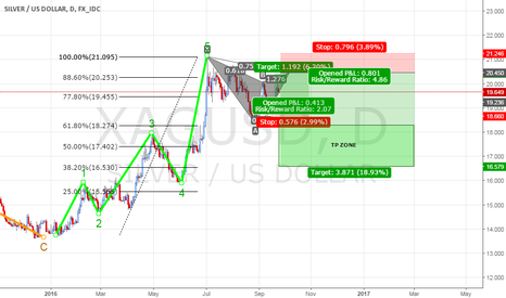 XAGUSD: Soon it is time to short