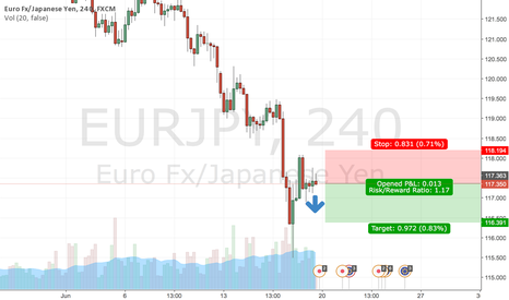 EURJPY: $hour Eurjpy short