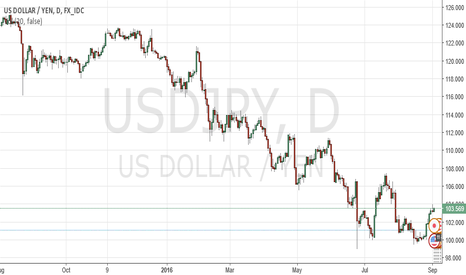 USDJPY: Non Farm Payrolls impact on USDJPY by ForexSQ