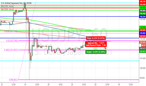 USDJPY: USDJPY, lean on the FIB retracement