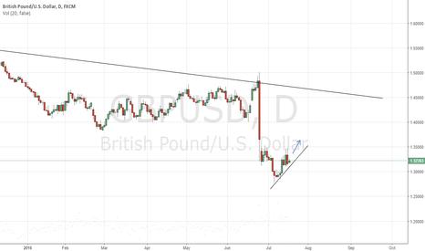 GBPUSD: GBPUSD Long Daily (Swing Trade)