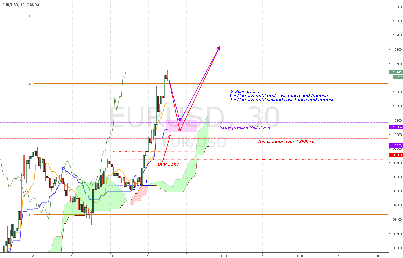 [EURUSD][UPDATE] Retracement will start soon get ouuutt and wait