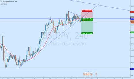 USDJPY: USD/JPY - Reversal