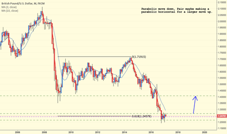 GBPUSD: GBPUSD Long Top Down