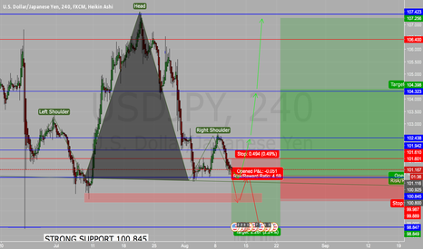 USDJPY: USD/JPY 2 possible ways this trade will play out