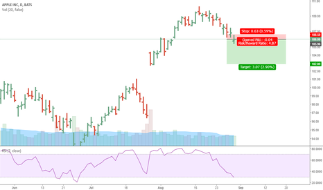 AAPL: Apple Correction