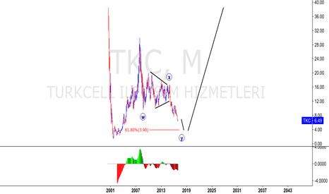 TKC: TURKCELL - NYSE LONG SETUP