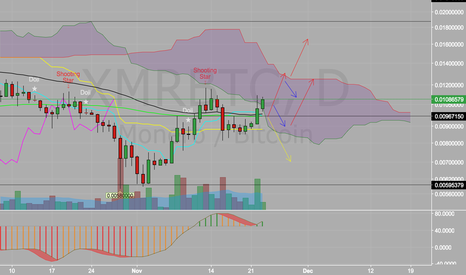 XMRBTC: XMR gonna test all time high