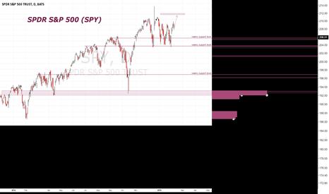 SPY: SPDR 02: OVERVIEW OF SPDR S&P 500 ETF