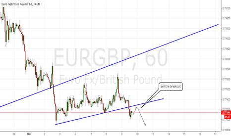 EURGBP: UPDATE EURGBP - SELL!!
