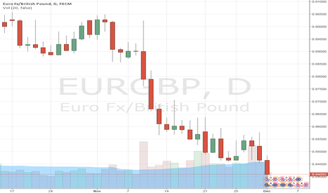 EURGBP: EURGBP Short - profit locked in at 0.8535