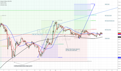 BTCUSD: 4 hr BoT in an 8 hr BoT oh my - BTCe long setup locked & loaded