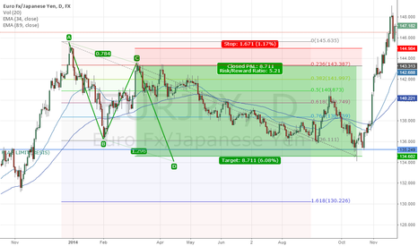 EURJPY: ABCD Example