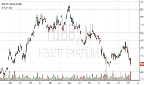 HIBB: Анализ компании Hibbett Sports Inc