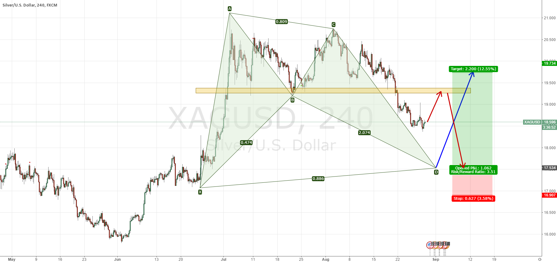 XAGUSD JUST WAIT