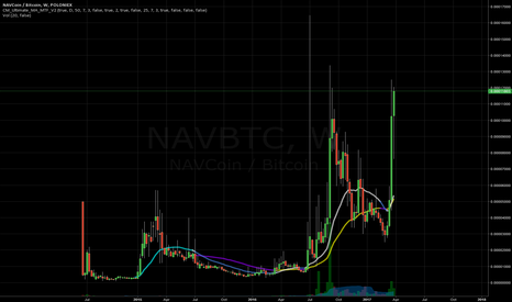 NAVBTC: Taking Profit