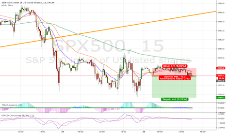 SPX500: Play down to new lows