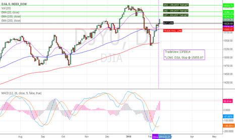DJY0: DOW, is going UP